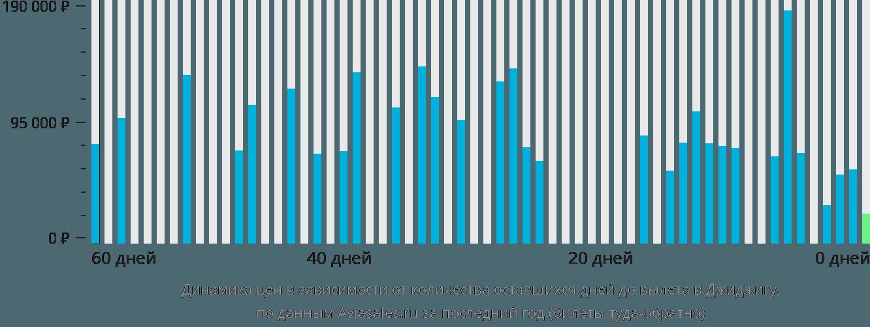 Динамика цен в зависимости от количества оставшихся дней до вылета в Джиджигу