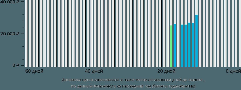 Динамика цен в зависимости от количества оставшихся дней до вылета Цзюцзян