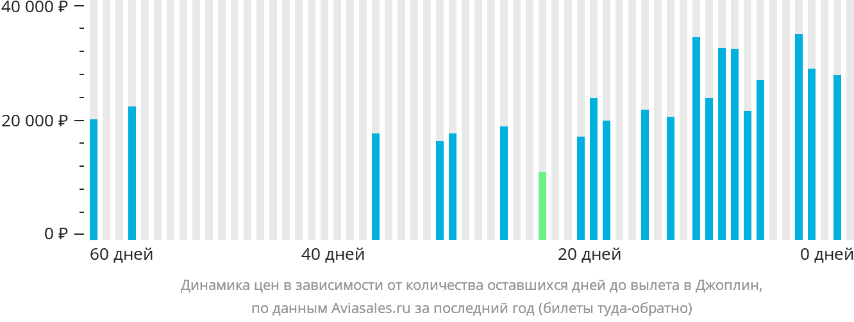 Динамика цен в зависимости от количества оставшихся дней до вылета в Джоплин