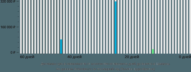 Динамика цен в зависимости от количества оставшихся дней до вылета в Цзямусы