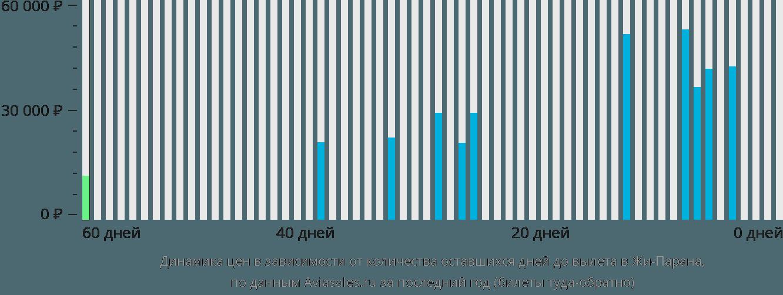 Динамика цен в зависимости от количества оставшихся дней до вылета Жи-Парана