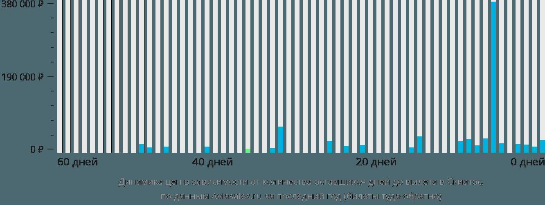Динамика цен в зависимости от количества оставшихся дней до вылета в Скиатос