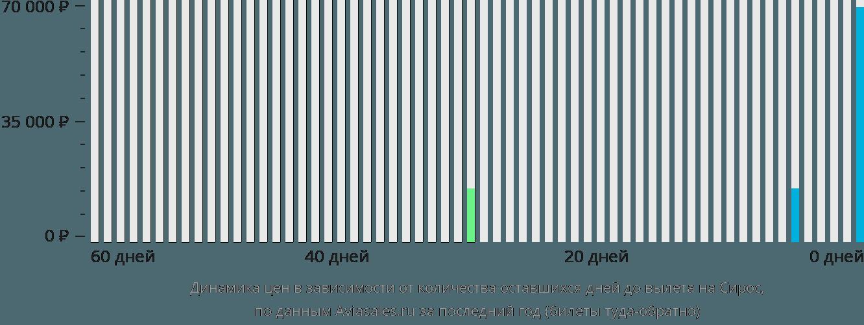 Динамика цен в зависимости от количества оставшихся дней до вылета на Остров Сирос