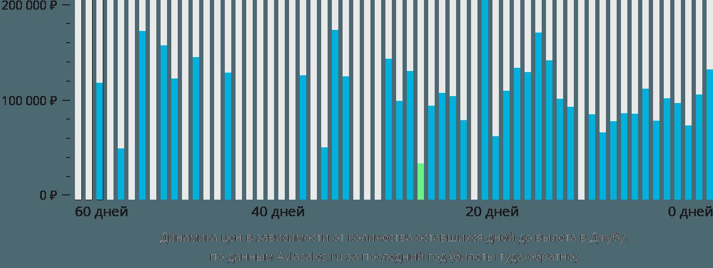Динамика цен в зависимости от количества оставшихся дней до вылета в Джубу