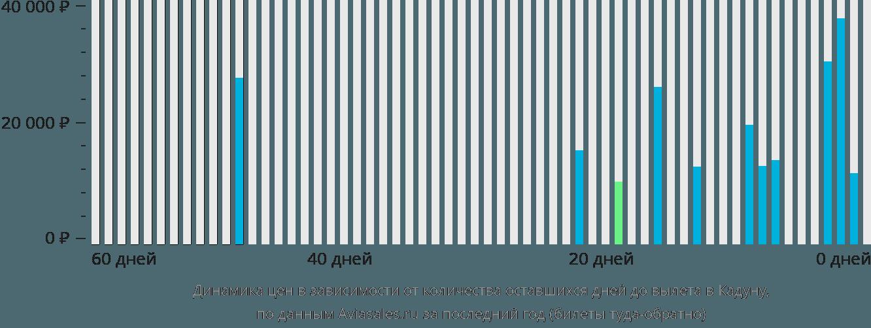 Динамика цен в зависимости от количества оставшихся дней до вылета в Кадуну