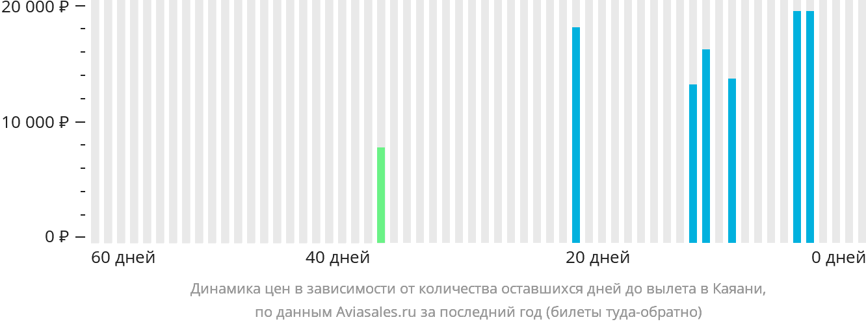 Динамика цен в зависимости от количества оставшихся дней до вылета в Каяани