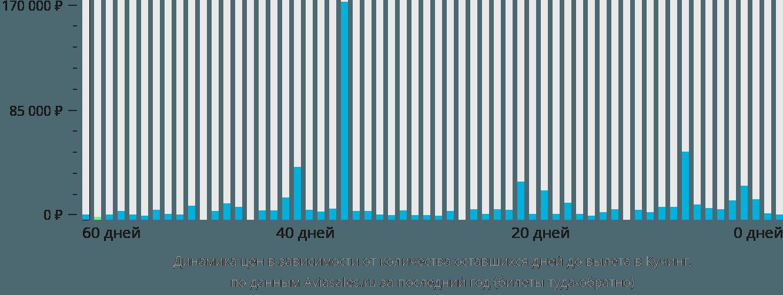 Динамика цен в зависимости от количества оставшихся дней до вылета в Кучинга