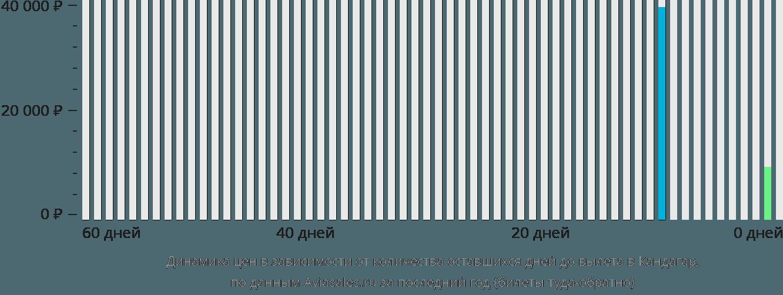 Динамика цен в зависимости от количества оставшихся дней до вылета в Кандагар