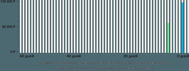 Динамика цен в зависимости от количества оставшихся дней до вылета в Непалгандж