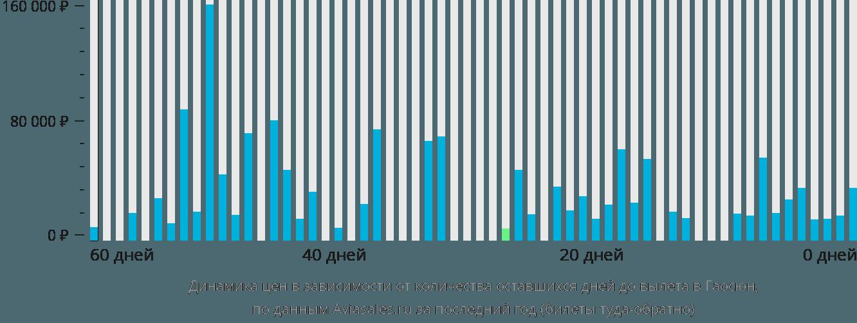 Динамика цен в зависимости от количества оставшихся дней до вылета в Гаосюн