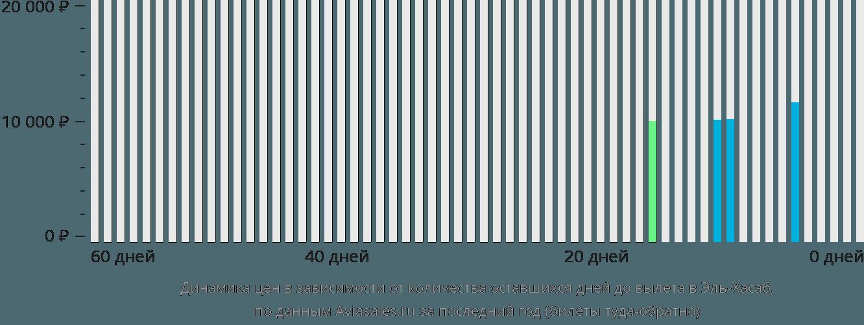 Динамика цен в зависимости от количества оставшихся дней до вылета в Эль-Хасаб