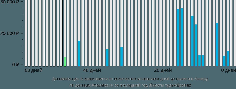 Динамика цен в зависимости от количества оставшихся дней до вылета Китира