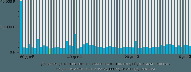 Динамика цен в зависимости от количества оставшихся дней до вылета в Кхонкэн