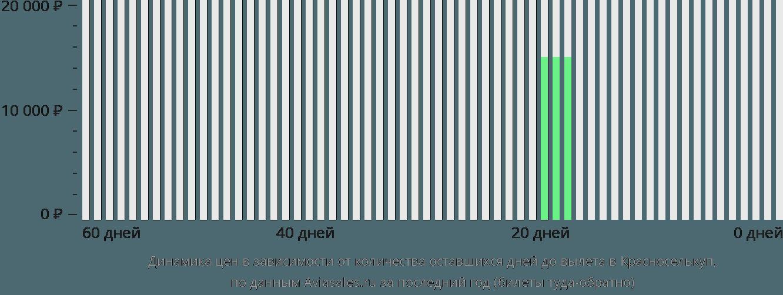 Динамика цен в зависимости от количества оставшихся дней до вылета в Красноселькуп