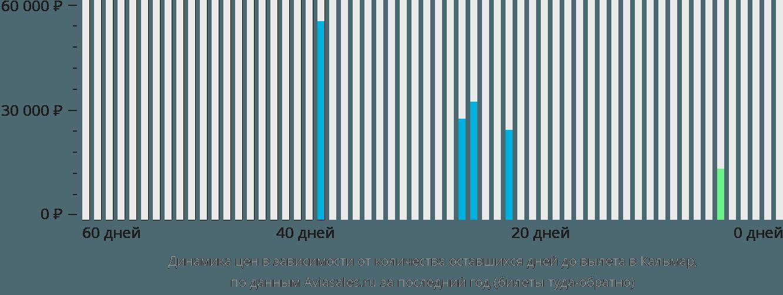 Динамика цен в зависимости от количества оставшихся дней до вылета в Кальмар