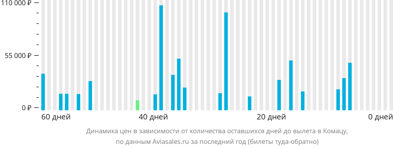 Динамика цен в зависимости от количества оставшихся дней до вылета в Коматсу