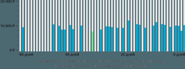 Динамика цен в зависимости от количества оставшихся дней до вылета в Цзиньмэн
