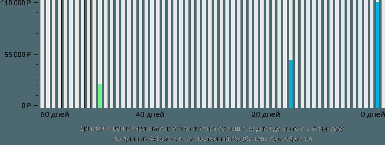 Динамика цен в зависимости от количества оставшихся дней до вылета в Кунунарру