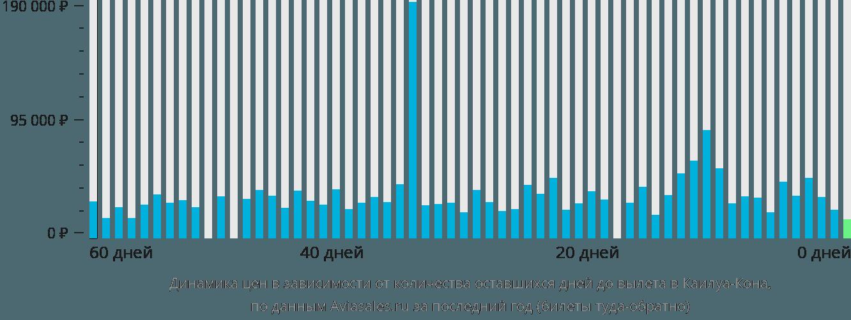 Динамика цен в зависимости от количества оставшихся дней до вылета в Каилуа-Кона