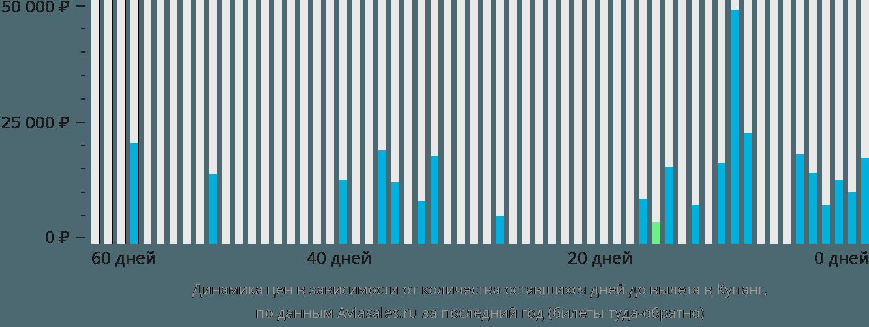 Динамика цен в зависимости от количества оставшихся дней до вылета в Купанг