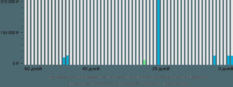 Динамика цен в зависимости от количества оставшихся дней до вылета в Керкуолл