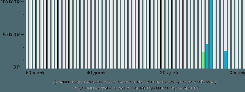 Динамика цен в зависимости от количества оставшихся дней до вылета в Кокколу