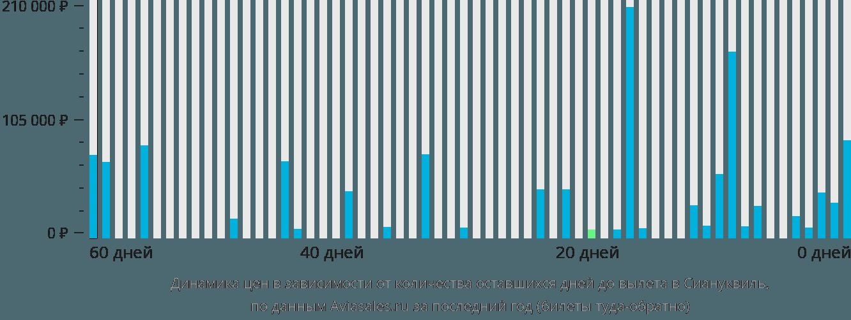Динамика цен в зависимости от количества оставшихся дней до вылета в Сиануквиль