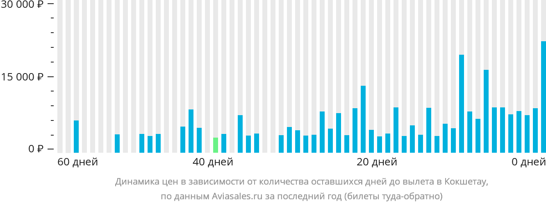 Динамика цен в зависимости от количества оставшихся дней до вылета в Кокшетау