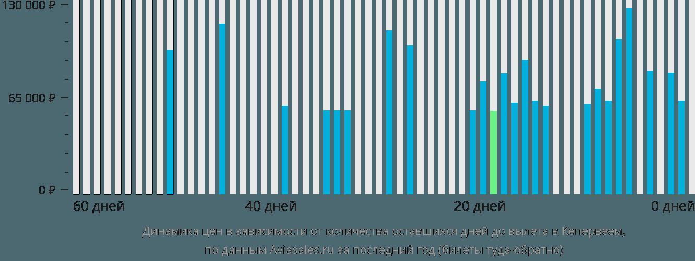 Динамика цен в зависимости от количества оставшихся дней до вылета в Кепервеем