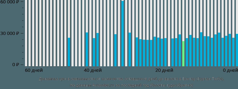 Динамика цен в зависимости от количества оставшихся дней до вылета в Курган-Тюбе