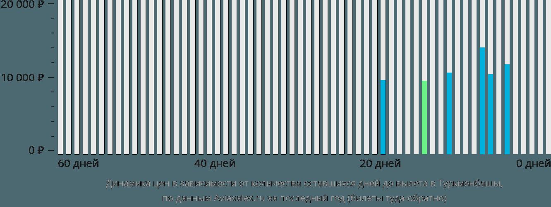 Динамика цен в зависимости от количества оставшихся дней до вылета в Туркменбашы