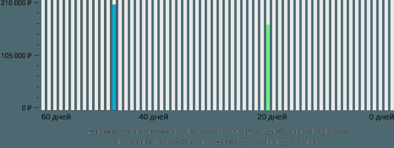 Динамика цен в зависимости от количества оставшихся дней до вылета в Касесе