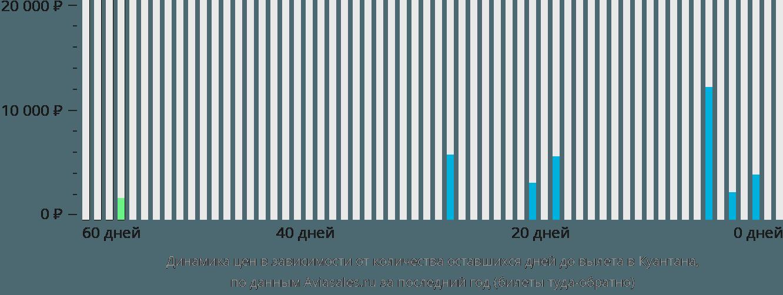 Динамика цен в зависимости от количества оставшихся дней до вылета в Куантана