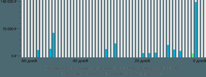 Динамика цен в зависимости от количества оставшихся дней до вылета в Куширо