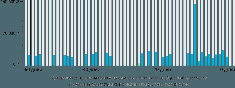 Динамика цен в зависимости от количества оставшихся дней до вылета в Кавалу