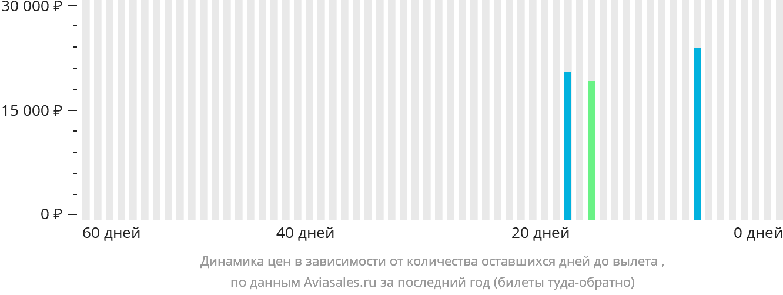 Динамика цен в зависимости от количества оставшихся дней до вылета Колвези