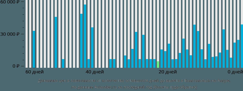 Динамика цен в зависимости от количества оставшихся дней до вылета в Комсомольск-на-Амуре