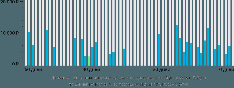 Динамика цен в зависимости от количества оставшихся дней до вылета в Лабуан