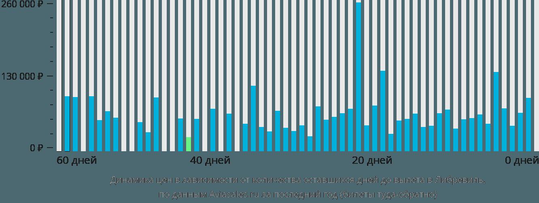 Динамика цен в зависимости от количества оставшихся дней до вылета в Либревиль