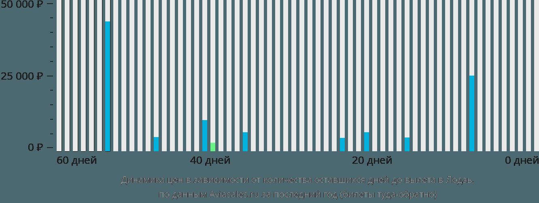 Динамика цен в зависимости от количества оставшихся дней до вылета в Лодзь