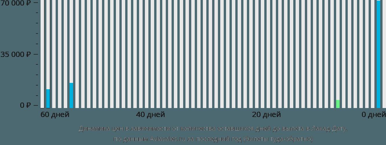 Динамика цен в зависимости от количества оставшихся дней до вылета в Лахад-Дату