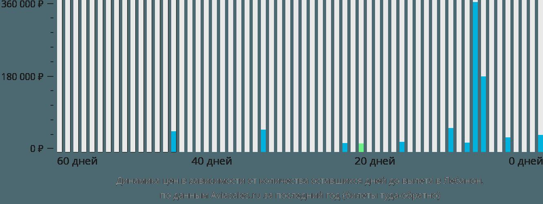 Динамика цен в зависимости от количества оставшихся дней до вылета в Лебанон