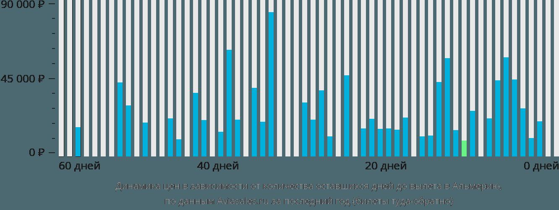Динамика цен в зависимости от количества оставшихся дней до вылета в Альмерию