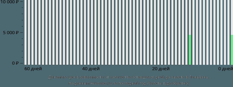 Динамика цен в зависимости от количества оставшихся дней до вылета в Линьфэнь