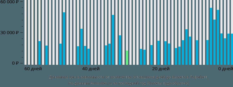 Динамика цен в зависимости от количества оставшихся дней до вылета в Лафейетт