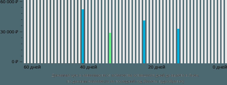 Динамика цен в зависимости от количества оставшихся дней до вылета в Льеж