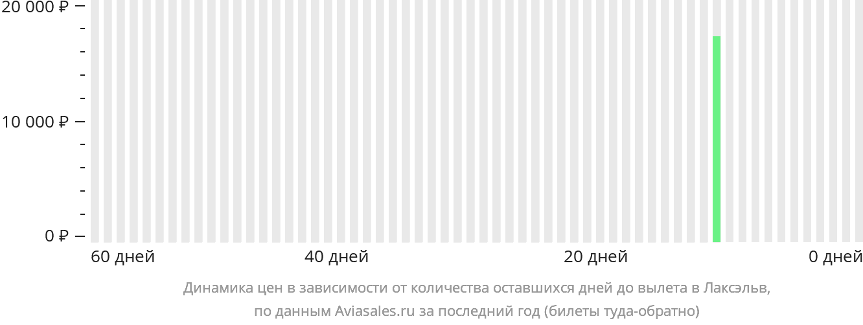 Динамика цен в зависимости от количества оставшихся дней до вылета в Лаксэльв