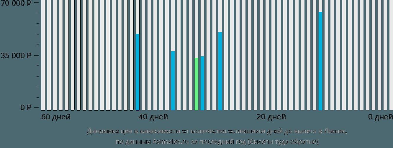 Динамика цен в зависимости от количества оставшихся дней до вылета Лекнес