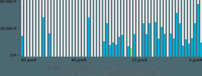 Динамика цен в зависимости от количества оставшихся дней до вылета в Лули