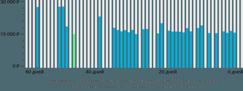 Динамика цен в зависимости от количества оставшихся дней до вылета в Ленкорань